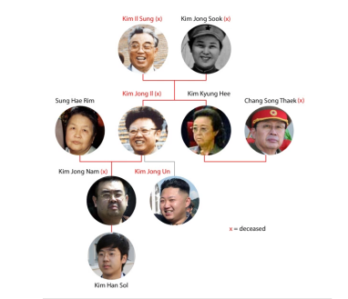 Kim Family Tree